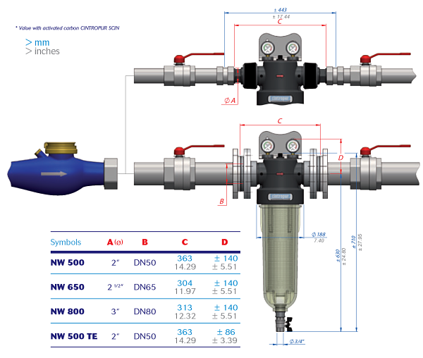 Dimensions of Cintropur industrial water filters